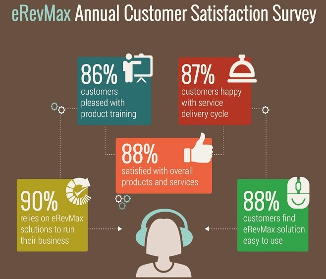 eRevMax Customer Satisfaction