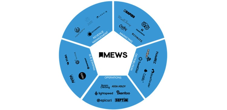 Mews integrations