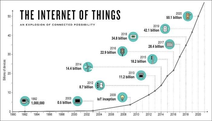 IoT-graph