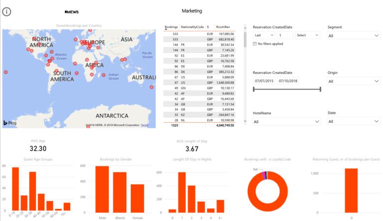 hotel business intelligence - marketing report
