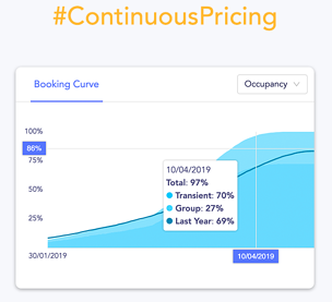 Continuous Pricing