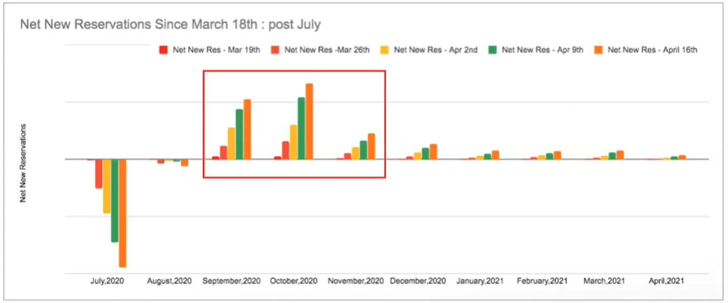 Siteminder-webinar-graph