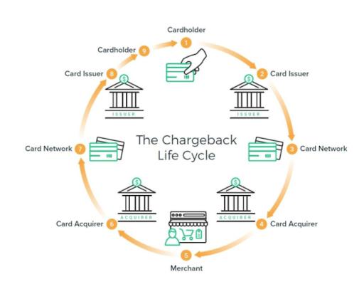 chargeback-life-cycle