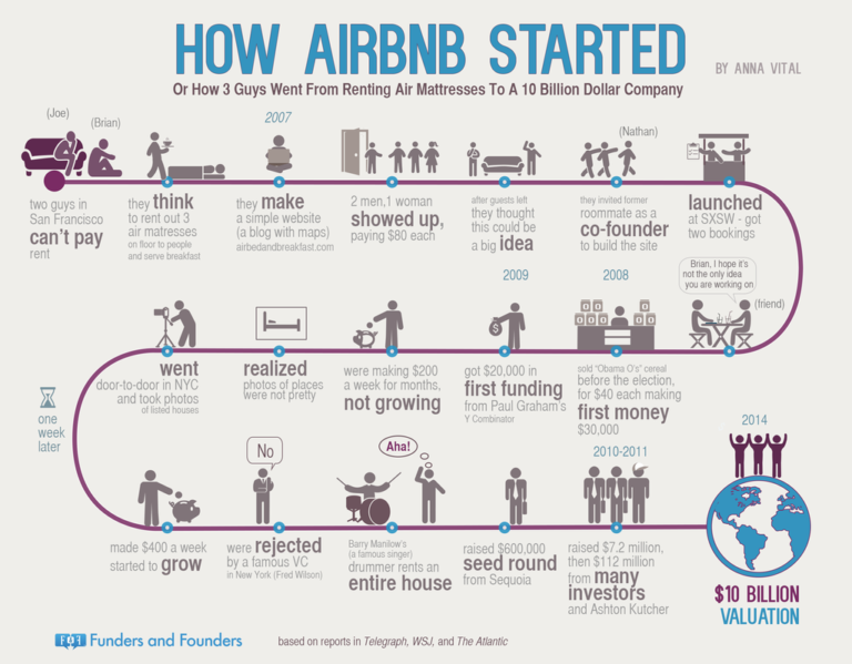 how-airbnb-started-infographic-768x599