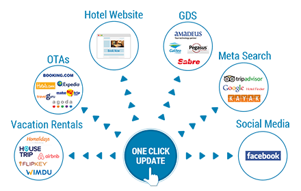 The 9 Best Hotel Channel Managers in 2019